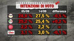 Sondaggi elettorali Index: il caso primarie penalizza il M5S