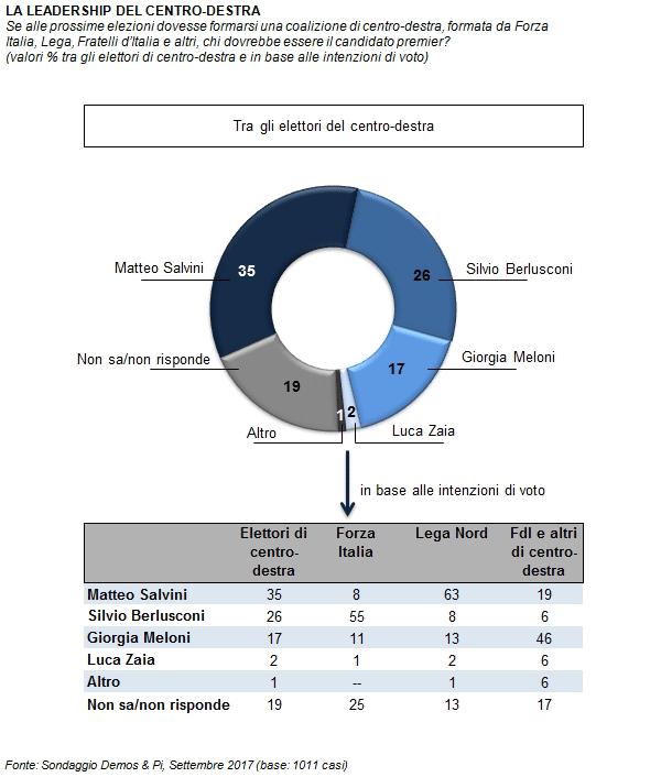 sondaggi elettorali, leadership centrodestra