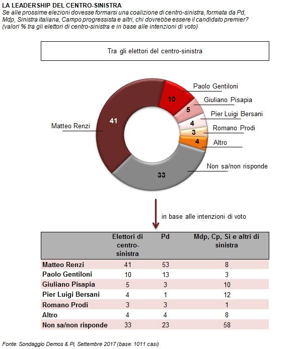 sondaggi elettorali leadership centrosinistra