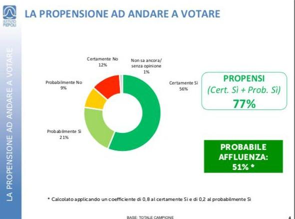 sondaggi elettorali sicilia affluenza