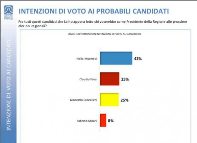 sondaggi elettorali sicilia