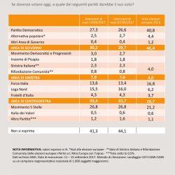 Sondaggi elettorali Swg: sorpasso del Pd sul M5S