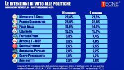 Sondaggi elettorali Tecnè: Forza Italia prima forza del centrodestra