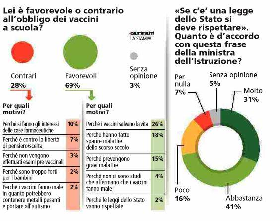 3 italiani su 10 sono contrari all'obbligo dei vaccini a scuola