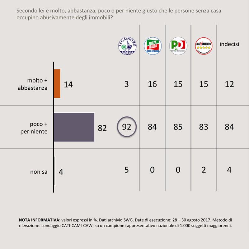 sondaggi politici sgomberi 1C