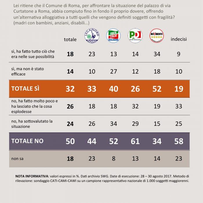 sondaggi politici sgomberi 2A
