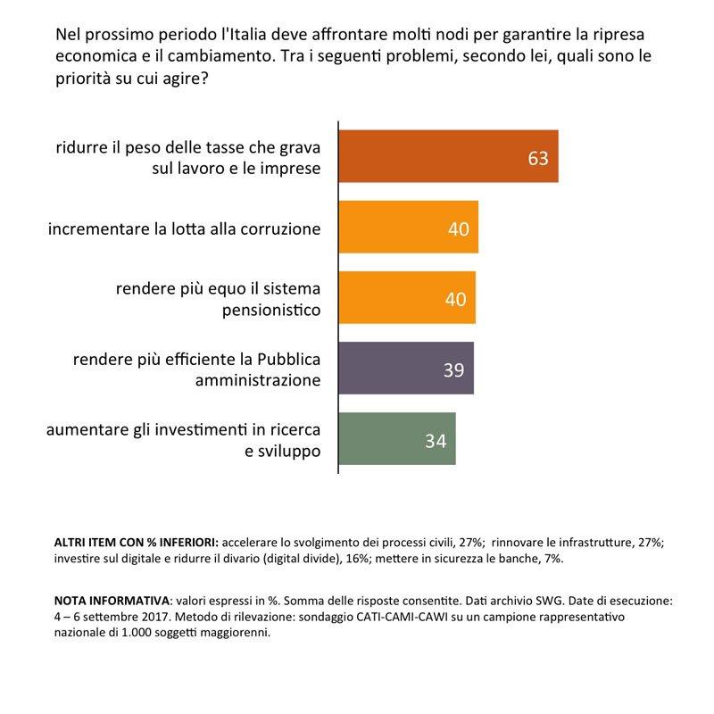 sondaggi ripresa economica