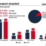 immigrati Italia