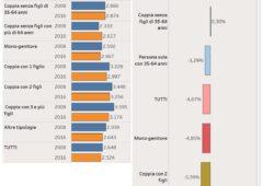 Consumi italia, come sono cambiati negli anni, male i giovani e i genitori, bene gli anziani