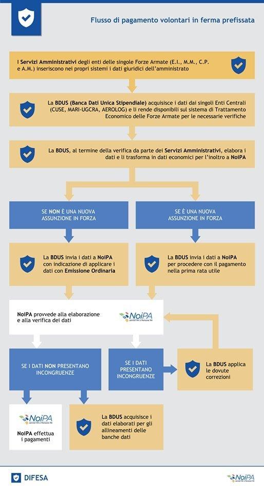 Noipa: l'infografica che spiega il flusso dei pagamenti