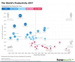 Ore lavorate, nei Paesi più produttivi si sta meno al lavoro