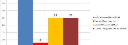 Sondaggi elettorali Piepoli: Sicilia, Nello Musumeci tocca quota 42%