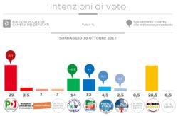 Sondaggi elettorali Istituto Piepoli: il Rosatellum non piace agli italiani