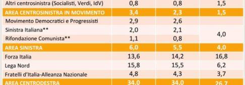 Sondaggi elettorali SWG, è crollo per PD e M5S