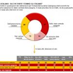 sondaggi elettorali catalogna demos