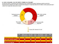 Sondaggi elettorali Demos e Lorien su Catalogna: ecco cosa pensano gli italiani