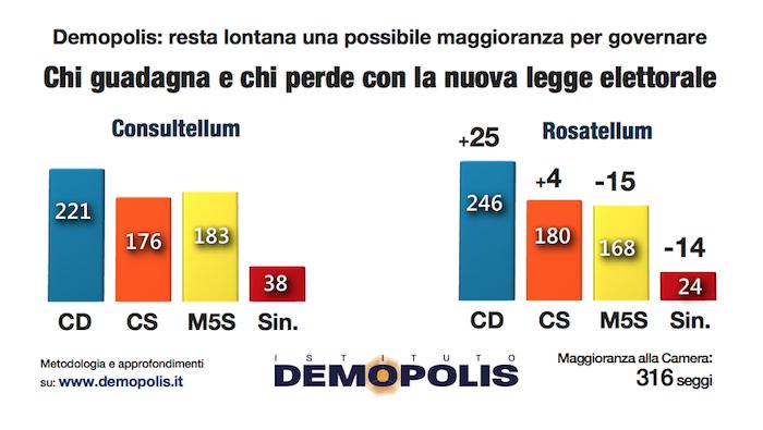 sondaggi elettorali demopolis, guadagno