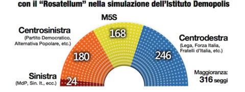 sondaggi elettorali demopolis, seggi