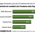 sondaggi elettorali demopolis sicilia, conoscenza