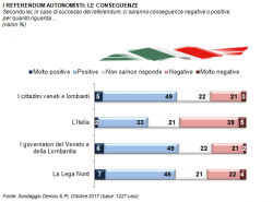 Sondaggi elettorali Demos e Lorien: referendum autonomisti, astensione al 43%