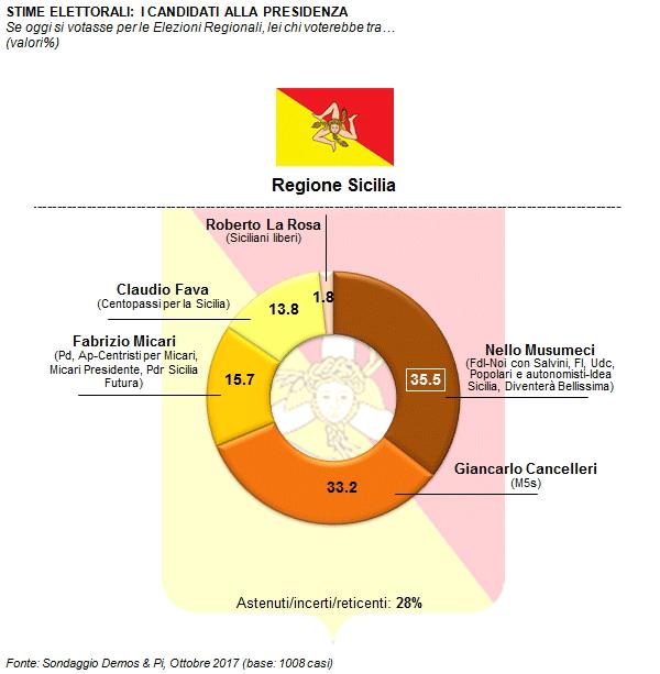 sondaggi elettorali demos&Pi