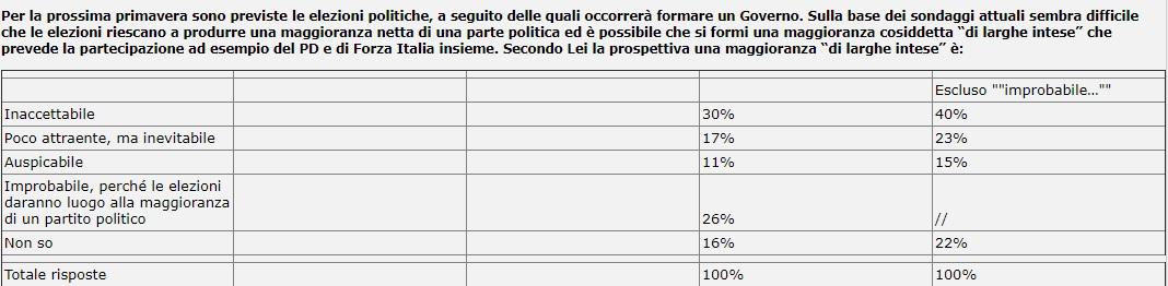 sondaggi elettorali eumetra monterosa