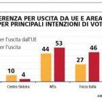 sondaggi elettorali europa 1