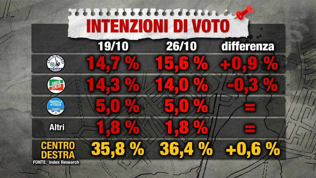 Minacce a Rosato, Renzi: odio introdotto da Grillo porta a follia