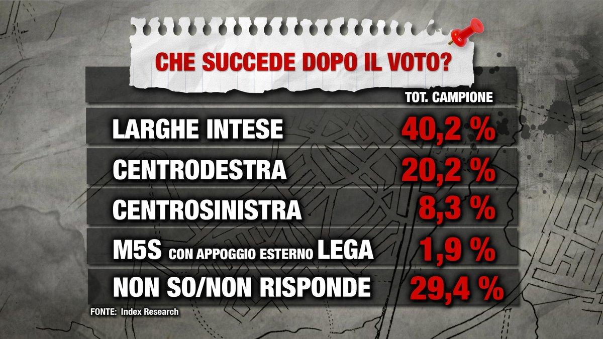 sondaggi elettorali index research, dopo voto