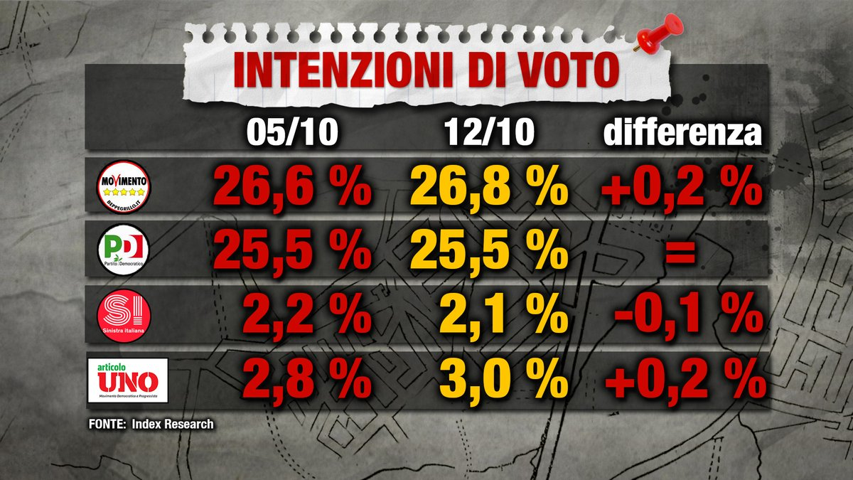 sondaggi elettorali index research, voto
