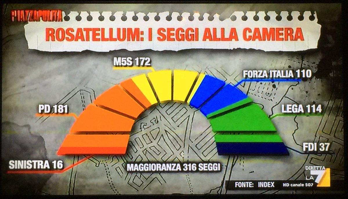 sondaggi elettorali index, seggi