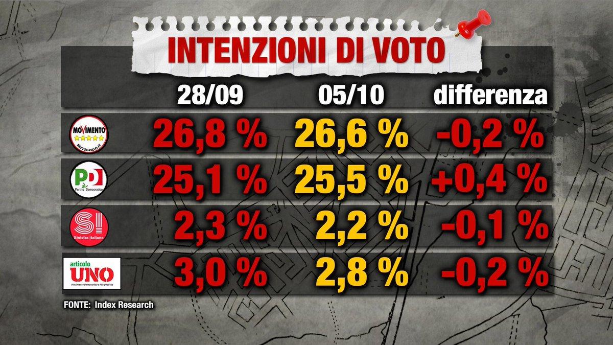 Sondaggio Index: M5S 26,6, PD 25,5%, Lega 14,6%