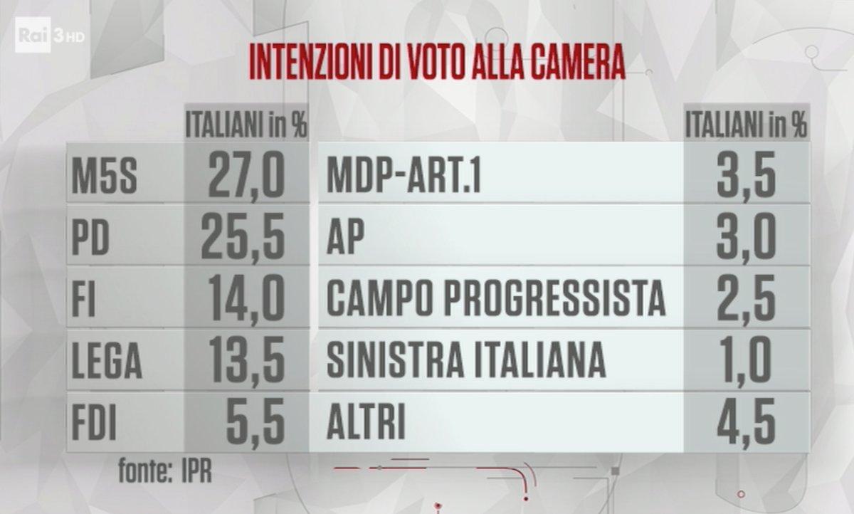sondaggi elettorali ipr, cartabianca
