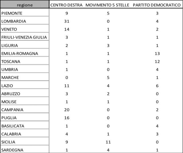 sondaggi elettorali ixè, regioni