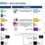 sondaggi elettorali lorien consulting