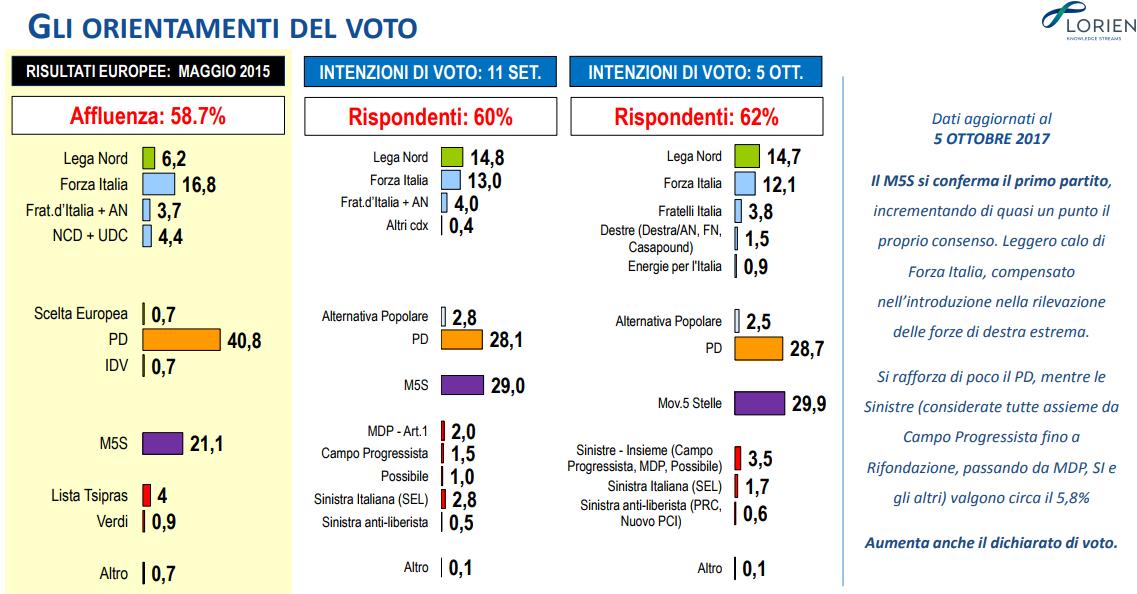 sondaggi elettorali lorien consulting intenzioni di voto