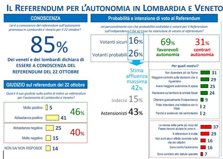 sondaggi elettorali lorien consulting referendum lombardia
