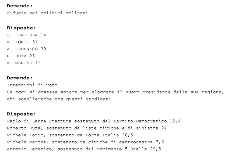 sondaggi elettorali molise