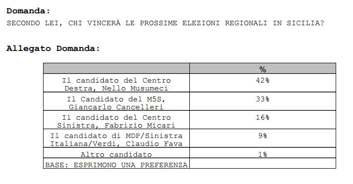 sondaggi elettorali piepoli sicilia