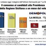 sondaggi elettorali sicilia demopolis