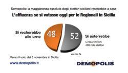 Sondaggi elettorali Sicilia Demopolis: crolla fiducia nelle istituzioni