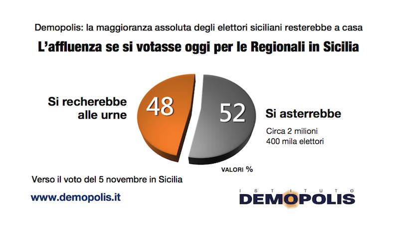 sondaggi elettorali sicilia demopolis, affluenza