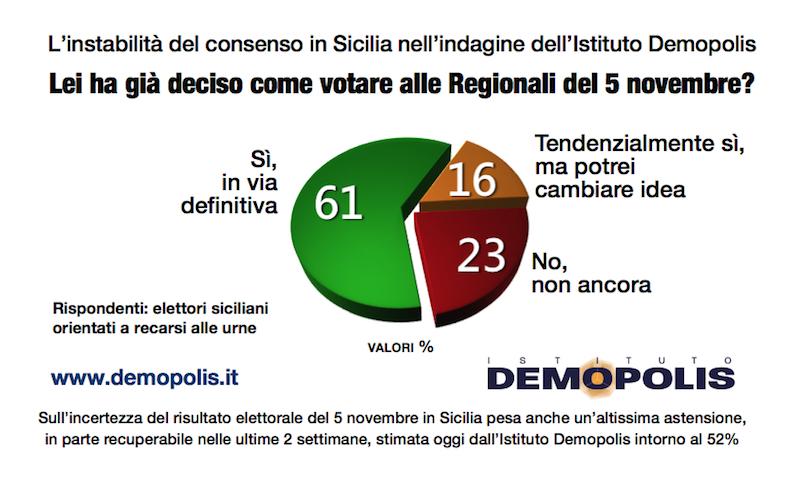 sondaggi elettorali sicilia demopolis, decisione