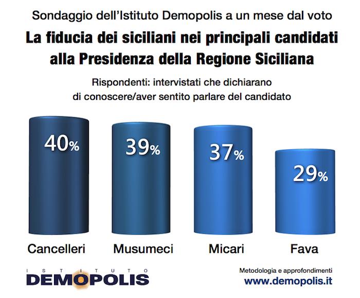 sondaggi elettorali sicilia demopolis fiducia candidati