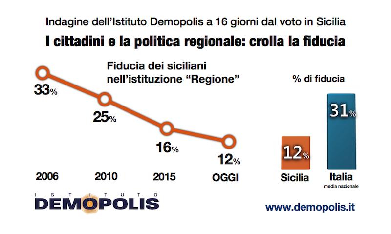 sondaggi elettorali sicilia demopolis, fiducia