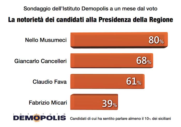 sondaggi elettorali sicilia demopolis notorieta