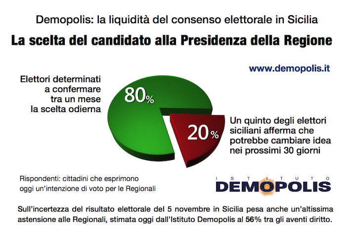 sondaggi elettorali sicilia demopolis scelta