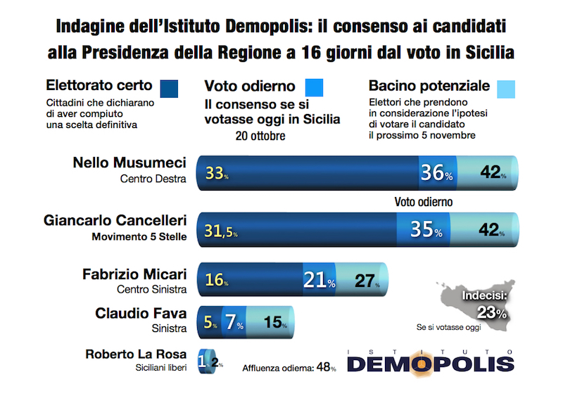 sondaggi elettorali sicilia demopolis, voto