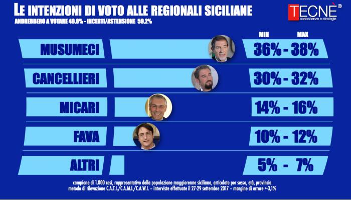 sondaggi elettorali sicilia tecnè
