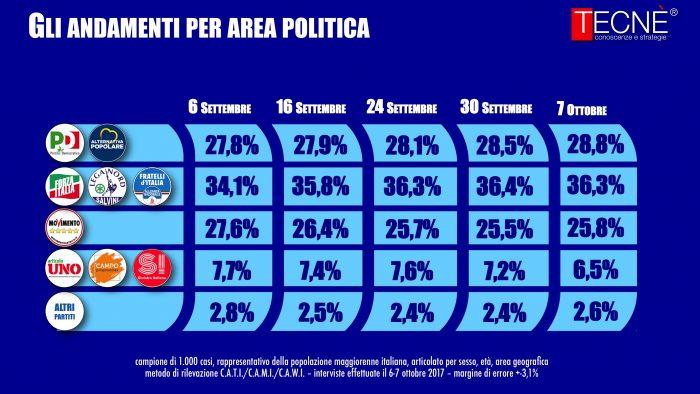 sondaggi elettorali tecne coalizioni